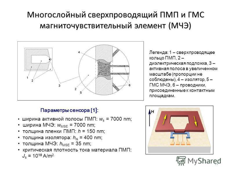 Многослойный сверхпроводящий ПМП и ГМС магниточувствительный элемент (МЧЭ) Легенда: 1 – сверхпроводящее кольцо ПМП, 2 – диэлектрическая подложка, 3 – активная полоса в увеличенном масштабе (пропорции не соблюдены), 4 – изолятор, 5 – ГМС МЧЭ, 6 – пров