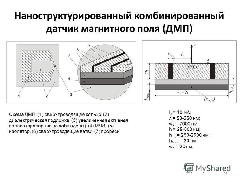 Наноструктурированный комбинированный датчик магнитного поля (ДМП) 23 Схема ДМП: (1) сверхпроводящее кольцо, (2) диэлектрическая подложка, (3) увеличенная активная полоса (пропорции не соблюдены), (4) МЧЭ, (5) изолятор, (6) сверхпроводящие ветви, (7)