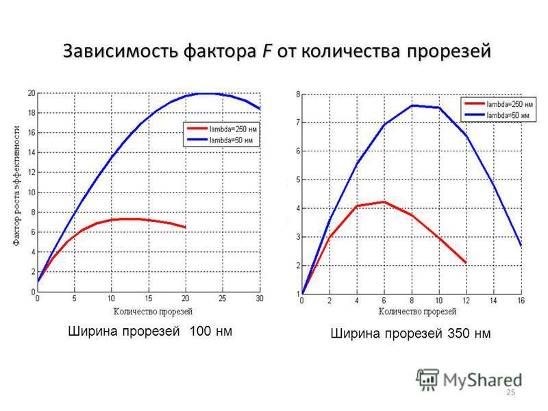 Зависимость фактора F от количества прорезей Ширина прорезей 100 нм Ширина прорезей 350 нм 25