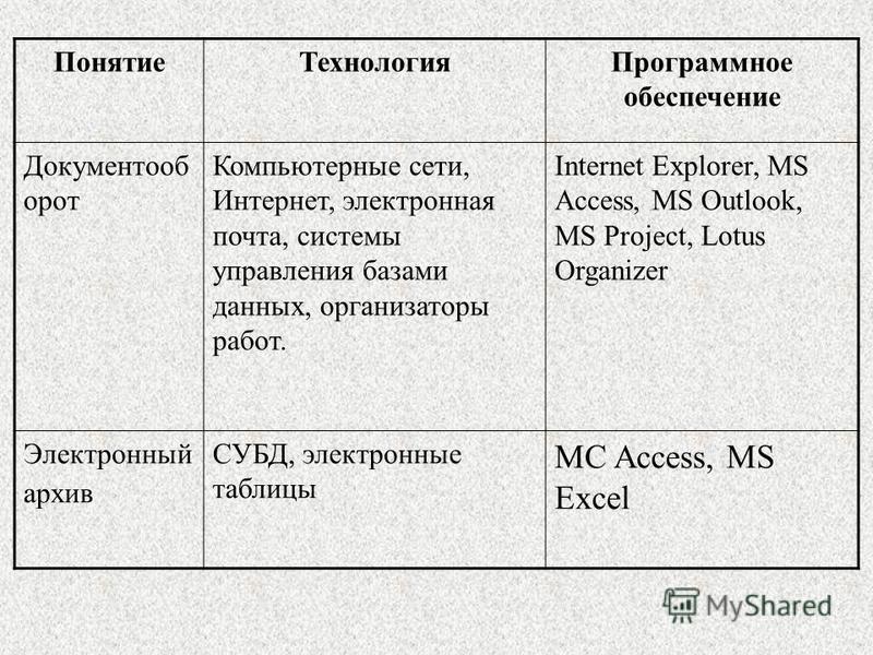 Понятие ТехнологияПрограммное обеспечение Документооб орот Компьютерные сети, Интернет, электронная почта, системы управления базами данных, организаторы работ. Internet Explorer, MS Access, MS Outlook, MS Project, Lotus Organizer Электронный архив С