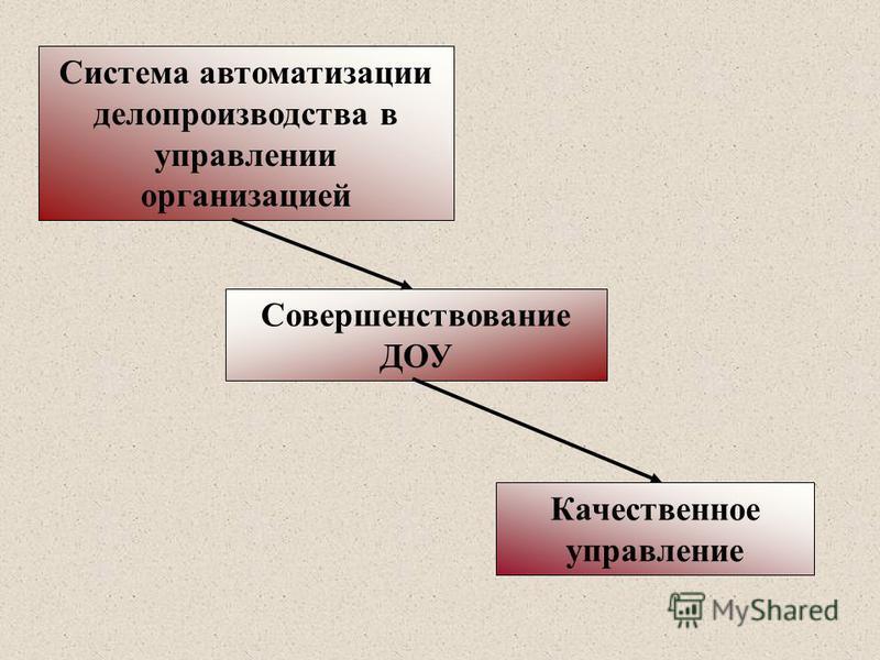 Совершенствование ДОУ Качественное управление Система автоматизации делопроизводства в управлении организацией