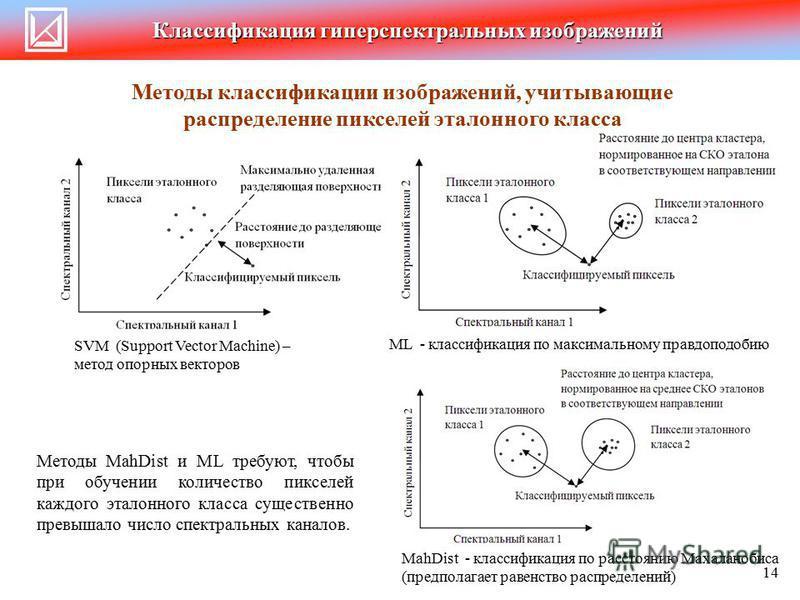 Классификация гиперспектральных изображений 14 Методы классификации изображений, учитывающие распределение пикселей эталонного класса ML - классификация по максимальному правдоподобию Методы MahDist и ML требуют, чтобы при обучении количество пикселе