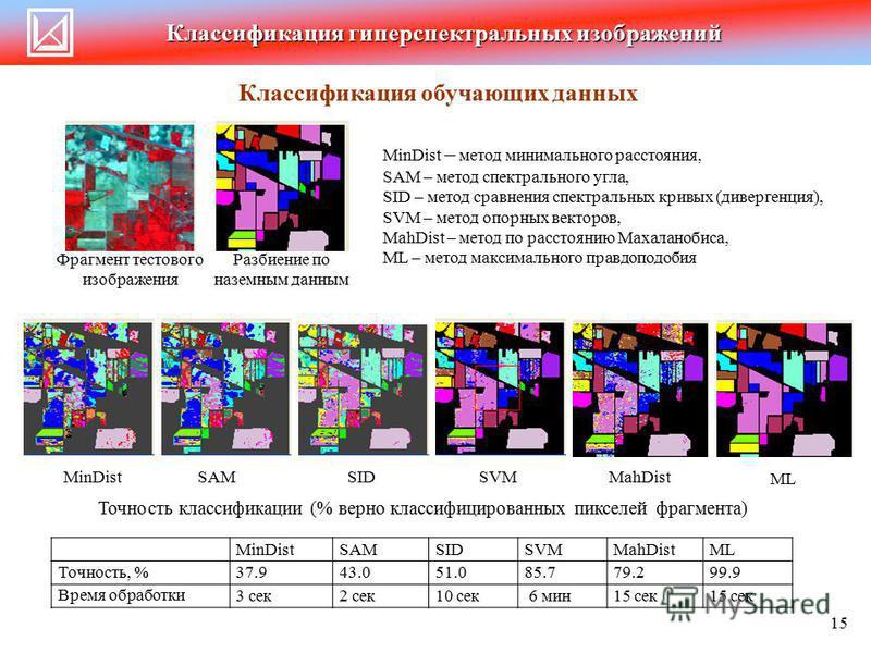 Классификация гиперспектральных изображений Фрагмент тестового изображения 15 Классификация обучающих данных MinDist MinDist – метод минимального расстояния, SAM – метод спектрального угла, SID – метод сравнения спектральных кривых (дивергенция), SVM