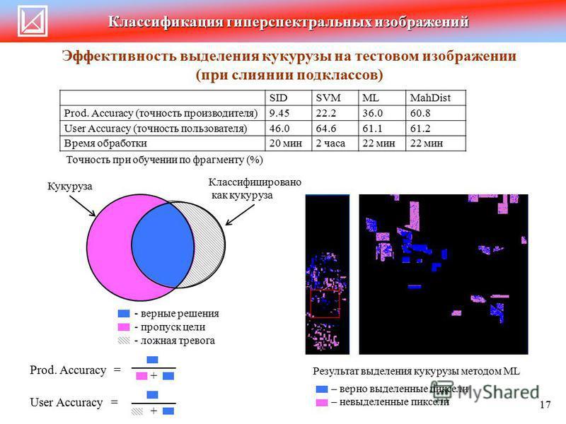 Классификация гиперспектральных изображений SIDSVMMLMahDist Prod. Accuracy (точность производителя)9.4522.236.060.8 User Accuracy (точность пользователя)46.064.661.161.2 Время обработки 20 мин 2 часа 22 мин Результат выделения кукурузы методом ML – в