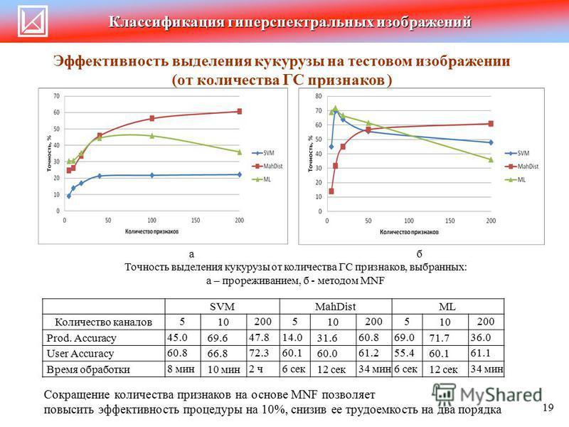 Классификация гиперспектральных изображений Эффективность выделения кукурузы на тестовом изображении (от количества ГС признаков ) аб Точность выделения кукурузы от количества ГС признаков, выбранных: а – прореживанием, б - методом MNF Сокращение кол