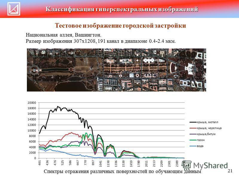 Классификация гиперспектральных изображений Национальная аллея, Вашингтон. Размер изображения 307 х 1208, 191 канал в диапазоне 0.4-2.4 мкм. Тестовое изображение городской застройки 21 Спектры отражения различных поверхностей по обучающим данным