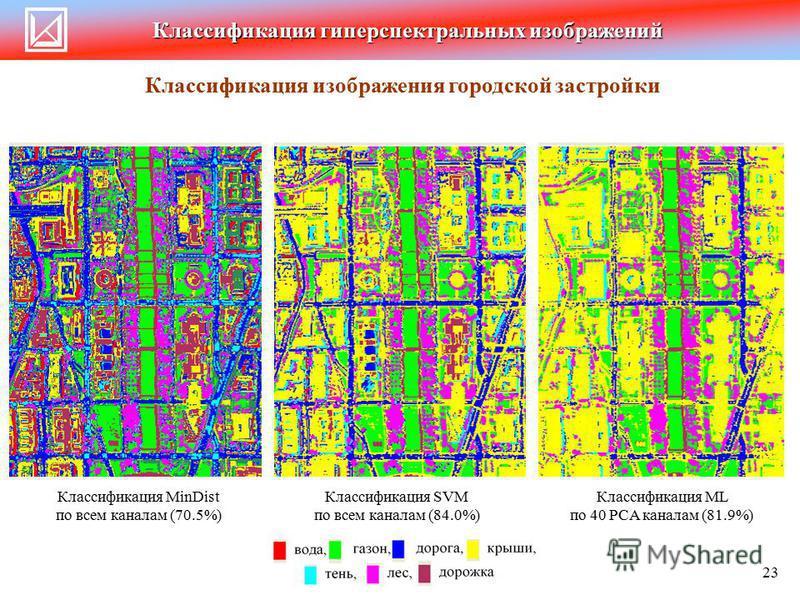 Классификация гиперспектральных изображений Классификация изображения городской застройки 23 Классификация SVM по всем каналам (84.0%) Классификация MinDist по всем каналам (70.5%) Классификация ML по 40 PCA каналам (81.9%)