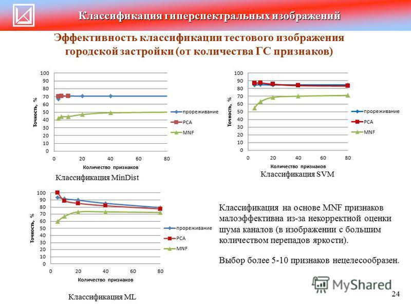 Классификация гиперспектральных изображений Эффективность классификации тестового изображения городской застройки (от количества ГС признаков) 24 Классификация MinDist Классификация ML Классификация на основе MNF признаков малоэффективна из-за некорр