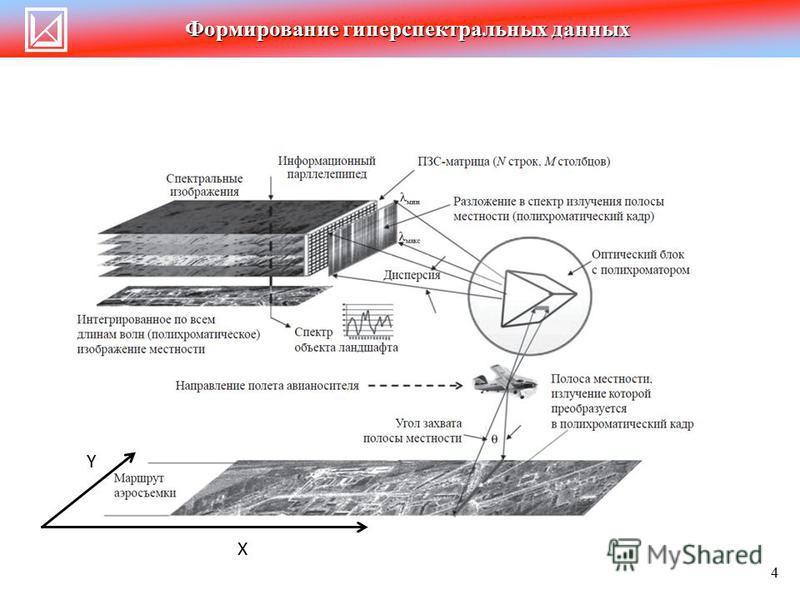 Формирование гиперспектральных данных X Y 4
