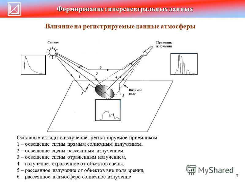 Основные вклады в излучение, регистрируемое приемником: 1 – освещение сцены прямым солнечным излучением, 2 – освещение сцены рассеянным излучением, 3 – освещение сцены отраженным излучением, 4 – излучение, отраженное от объектов сцены, 5 – рассеянное