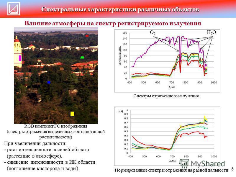 Спектральные характеристики различных объектов Влияние атмосферы на спектр регистрируемого излучения RGB композит ГС изображения (спектры отражения выделенных зон однотипной растительности) Спектры отраженного излучения Нормированные спектры отражени