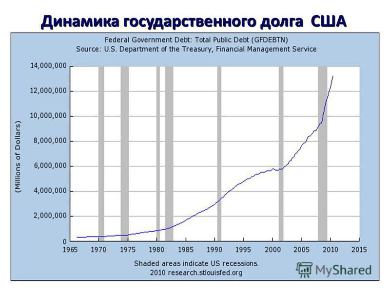 Динамика государственного долга США