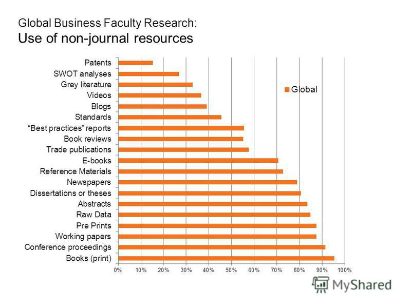 Global Business Faculty Research: Use of non-journal resources