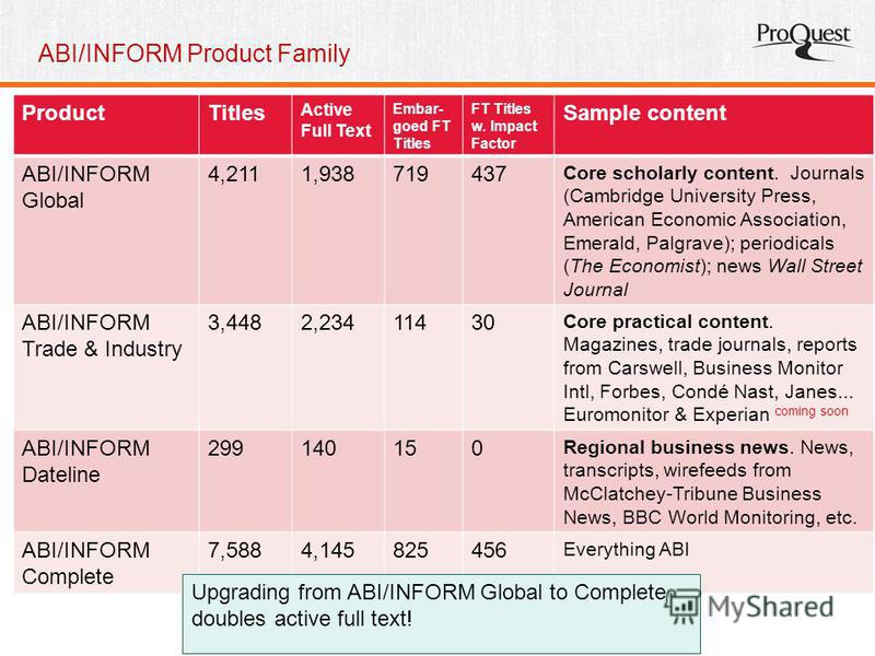 ABI/INFORM Product Family ProductTitles Active Full Text Embar- goed FT Titles FT Titles w. Impact Factor Sample content ABI/INFORM Global 4,2111,938719437 Core scholarly content. Journals (Cambridge University Press, American Economic Association, E