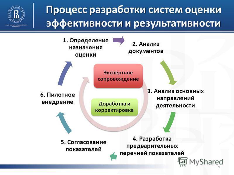 Процесс разработки систем оценки эффективности и результативности 2. Анализ документов 3. Анализ основных направлений деятельности 4. Разработка предварительных перечней показателей 5. Согласование показателей 6. Пилотное внедрение 1. Определение наз