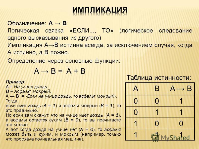Обозначение: А В Логическая связка «ЕСЛИ..., ТО» (логическое следование одного высказывания из другого) Импликация АВ истинна всегда, за исключением случая, когда А истинно, а В ложно. ABA B 001 011 100 111 Определение через основные функции: A B = А
