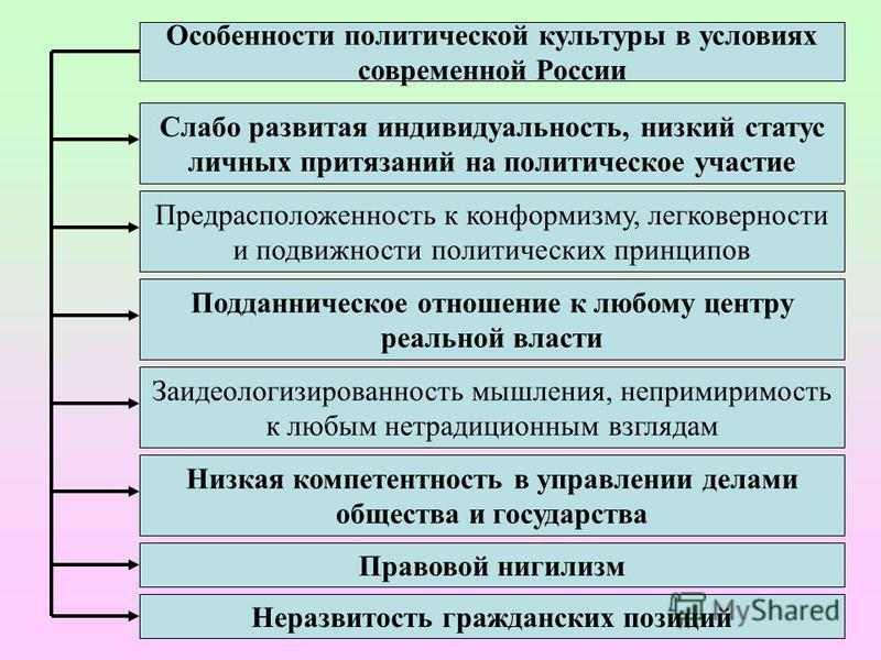 14 Особенности политической культуры России Государство в России в силу ряда исторических обстоятельств неизменно занимает доминирующее положение в общественной жизни. Исходя из исторического опыта, можно с уверенностью сказать, что этатизм (абсолюти