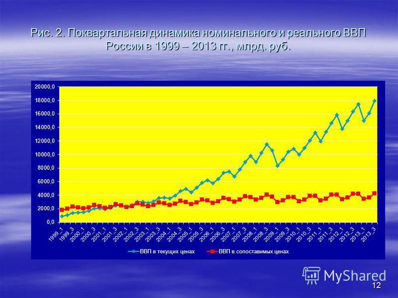 Рис. 2. Поквартальная динамика номинального и реального ВВП России в 1999 – 2013 гг., млрд. руб. 12