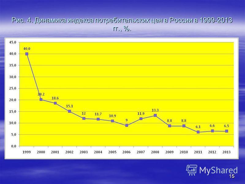 Рис. 4. Динамика индекса потребительских цен в России в 1999-2013 гг., %. 15