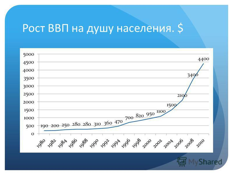 Рост ВВП на душу населения. $