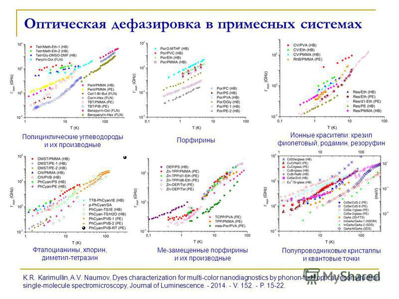 Оптическая дефазировка в примесных системах K.R. Karimullin, A.V. Naumov, Dyes characterization for multi-color nanodiagnostics by phonon-less optical reconstruction single-molecule spectromicroscopy, Journal of Luminescence. - 2014. - V. 152. - P. 1
