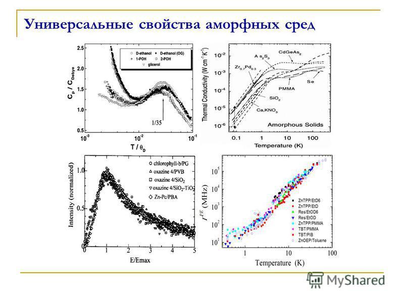 Универсальные свойства аморфных сред Порфирины Ме-замещенные порфирины и их производные