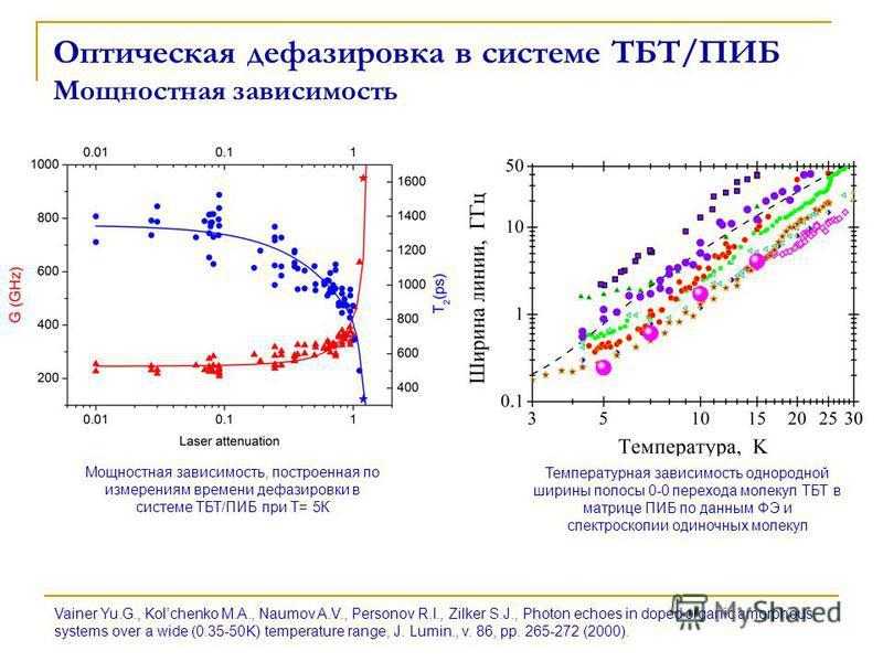 Оптическая дефазировка в системе ТБТ/ПИБ Мощностная зависимость Мощностная зависимость, построенная по измерениям времени дефазировки в системе ТБТ/ПИБ при Т= 5К Температурная зависимость однородной ширины полосы 0-0 перехода малекул ТБТ в матрице ПИ