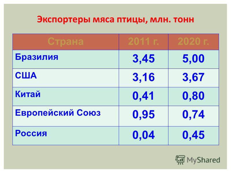 Страна 2011 г.2020 г. Бразилия 3,455,00 США 3,163,67 Китай 0,410,80 Европейский Союз 0,950,74 Россия 0,040,45 Экспортеры мяса птицы, млн. тонн