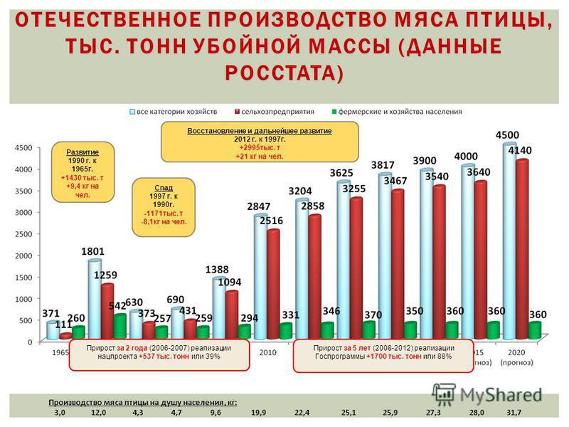 ОТЕЧЕСТВЕННОЕ ПРОИЗВОДСТВО МЯСА ПТИЦЫ, ТЫС. ТОНН УБОЙНОЙ МАССЫ (ДАННЫЕ РОССТАТА) Производство мяса птицы на душу населения, кг: 3,0 12,0 4,3 4,7 9,6 19,9 22,4 25,1 25,9 27,3 28,0 31,7 Прирост за 2 года (2006-2007) реализации нацпроекта +537 тыс. тонн