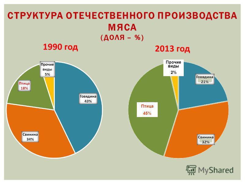 СТРУКТУРА ОТЕЧЕСТВЕННОГО ПРОИЗВОДСТВА МЯСА (ДОЛЯ – %) 1990 год 2013 год Птица 45% Прочие виды 2%