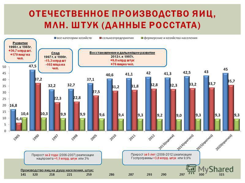 ОТЕЧЕСТВЕННОЕ ПРОИЗВОДСТВО ЯИЦ, МЛН. ШТУК (ДАННЫЕ РОССТАТА) Производство яиц на душу населения, штук: 141 320 218 221 259 286 287 293 290 297 300 315 Прирост за 2 года (2006-2007) реализации нацпроекта +1,1 млрд. штук или 3% Прирост за 5 лет (2008-20