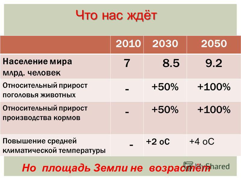 Что нас ждёт 201020302050 Население мира млрд. человек 7 8.59.2 Относительный прирост поголовья животных - +50%+100% Относительный прирост производства кормов - +50%+100% Повышение средней климатической температуры - +2 оС +4 оС Но площадь Земли не в