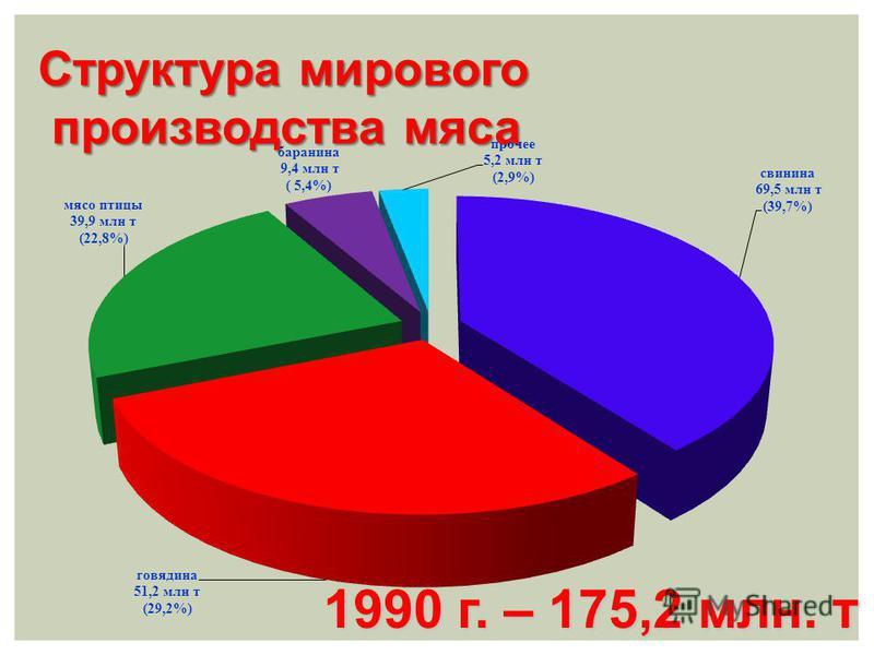 1990 г. – 175,2 млн. т 1990 г. – 175,2 млн. т Структура мирового производства мяса производства мяса