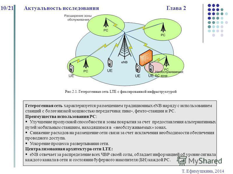 Т. Ефимушкина, 2014 10/21Актуальность исследования Глава 2 Рис.2.1. Гетерогенная сеть LTE с фиксированной инфраструктурой, Гетерогенная сеть характеризуется размещением традиционных eNB наряду с использованием станций с более низкой мощностью передат