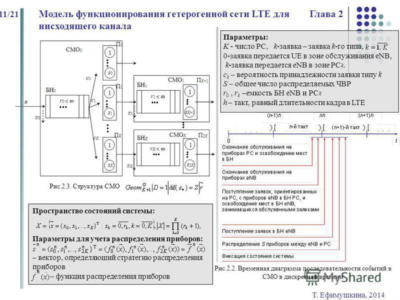 Т. Ефимушкина, 2014 11/21 Модель функционирования гетерогенной сети LTE для Глава 2 нисходящего канала, Параметры: K - число РС, k-заявка – заявка k-го типа, 0-заявка передается UE в зоне обслуживания eNB, k-заявка передается eNB в зоне РС k. с k – в