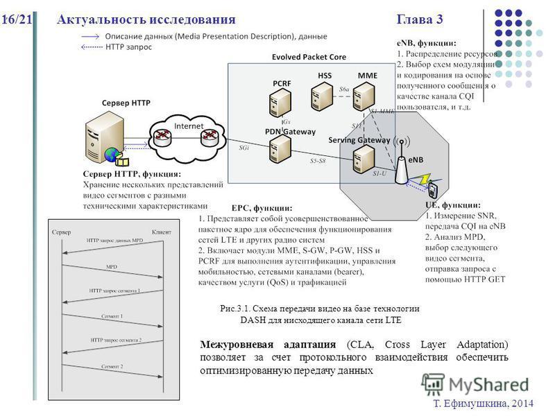 Т. Ефимушкина, 2014 16/21Актуальность исследования Глава 3 Рис.3.1. Схема передачи видео на базе технологии DASH для нисходящего канала сети LTE, Межуровневая адаптация (CLA, Cross Layer Adaptation) позволяет за счет протокольного взаимодействия обес