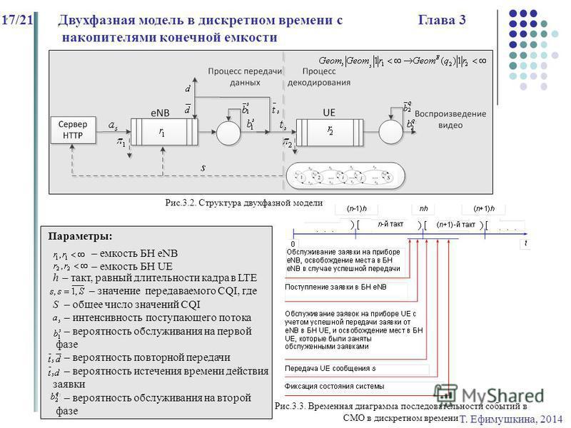 Т. Ефимушкина, 2014 17/21Двухфазная модель в дискретном времени с Глава 3 накопителями конечной емкости, Рис.3.2. Структура двухфазной модели Параметры: – емкость БН eNB – емкость БН UE h – такт, равный длительности кадра в LTE – значение передаваемо