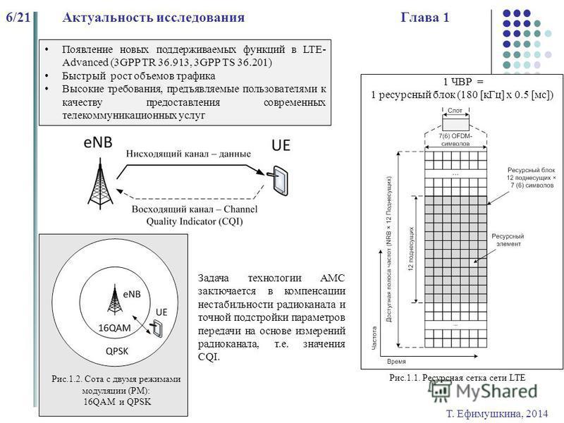 Т. Ефимушкина, 2014 6/21Актуальность исследования Глава 1 Появление новых поддерживаемых функций в LTE- Advanced (3GPP TR 36.913, 3GPP TS 36.201) Быстрый рост объемов трафика Высокие требования, предъявляемые пользователями к качеству предоставления