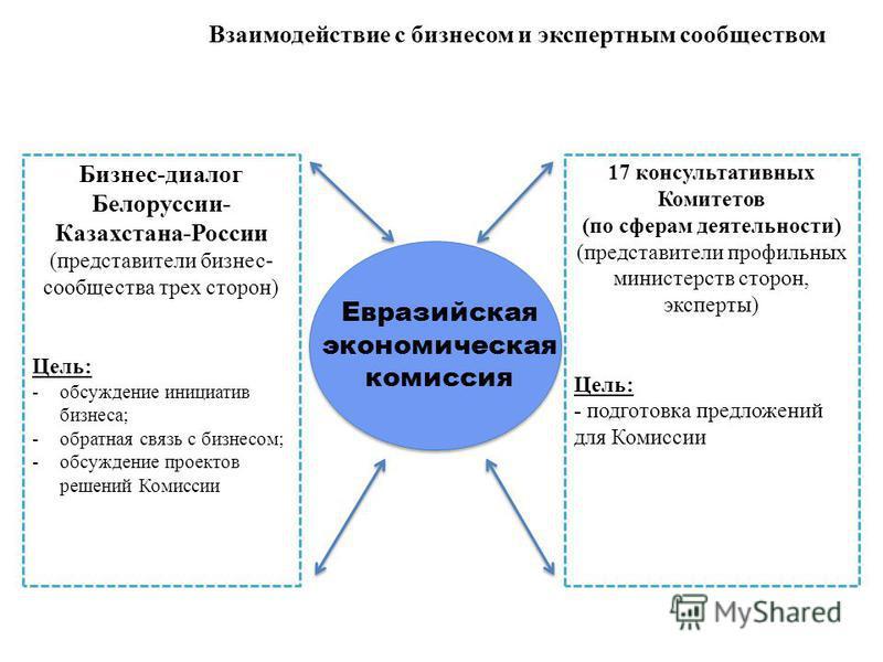 Взаимодействие с бизнесом и экспертным сообществом Бизнес-диалог Белоруссии- Казахстана-России (представители бизнес- сообщества трех сторон) Цель: -обсуждение инициатив бизнеса; -обратная связь с бизнесом; -обсуждение проектов решений Комиссии 17 ко