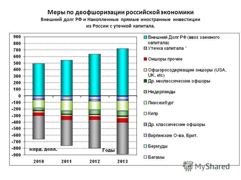 Меры по деофшоризации российской экономики Внешний долг РФ и Накопленные прямые иностранные инвестиции из России с утечкой капитала.