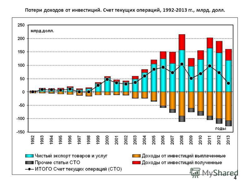 Потери доходов от инвестиций. Счет текущих операций, 1992-2013 гг., млрд. долл. 4