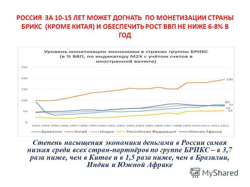 РОССИЯ ЗА 10-15 ЛЕТ МОЖЕТ ДОГНАТЬ ПО МОНЕТИЗАЦИИ СТРАНЫ БРИКС (КРОМЕ КИТАЯ) И ОБЕСПЕЧИТЬ РОСТ ВВП НЕ НИЖЕ 6-8% В ГОД Степень насыщения экономики деньгами в России самая низкая среди всех стран-партнёров по группе БРИКС – в 3,7 раза ниже, чем в Китае