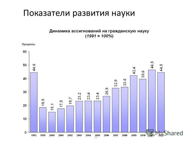 33 Показатели развития науки Динамика ассигнований на гражданскую науку (1991 = 100%) Проценты