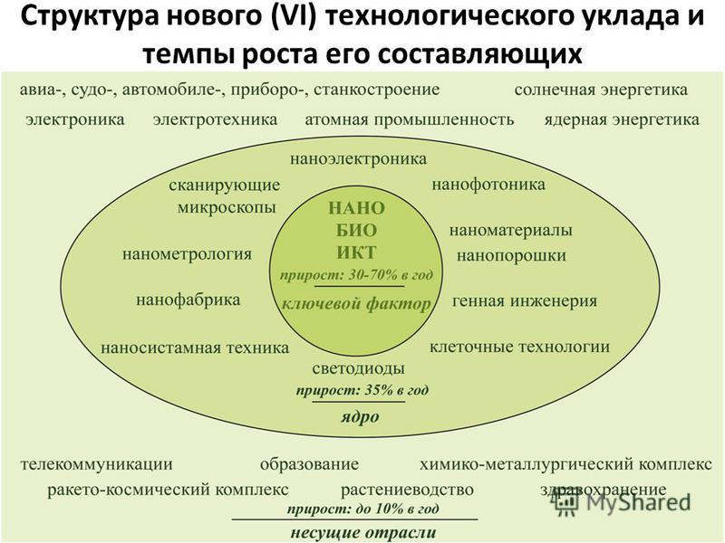 Структура нового (VI) технологического уклада и темпы роста его составляющих