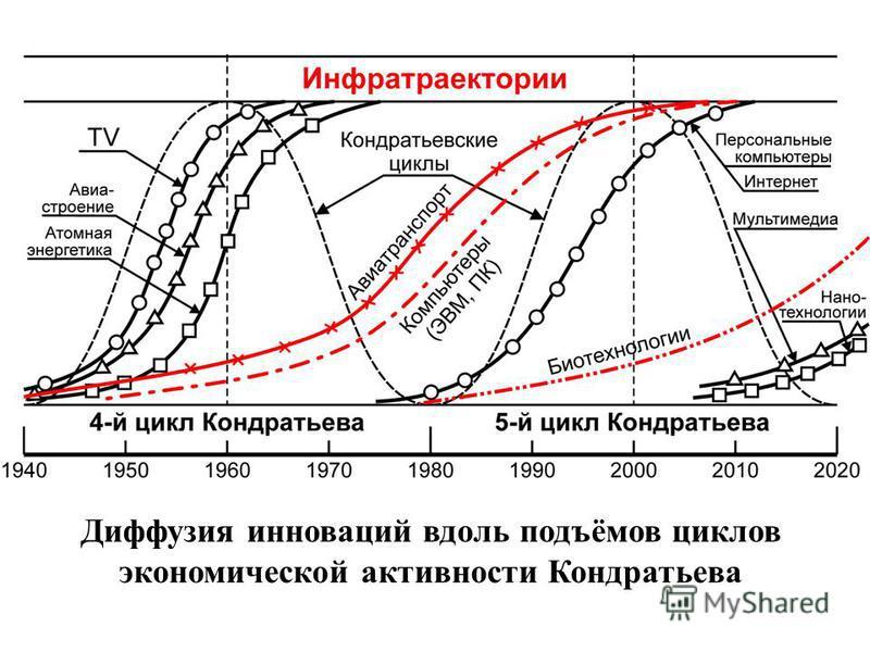 Диффузия инноваций вдоль подъёмов циклов экономической активности Кондратьева