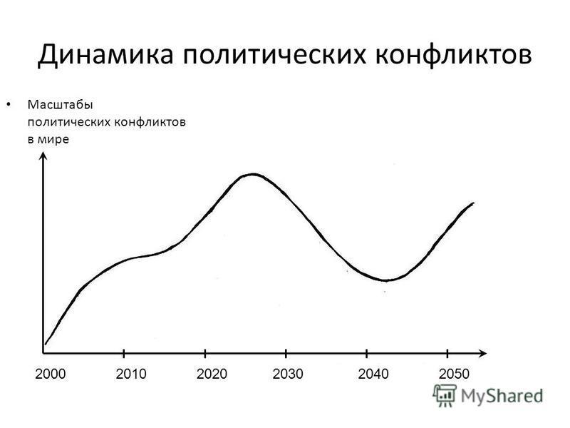 Динамика политических конфликтов Масштабы политических конфликтов в мире 200020102030204020502020