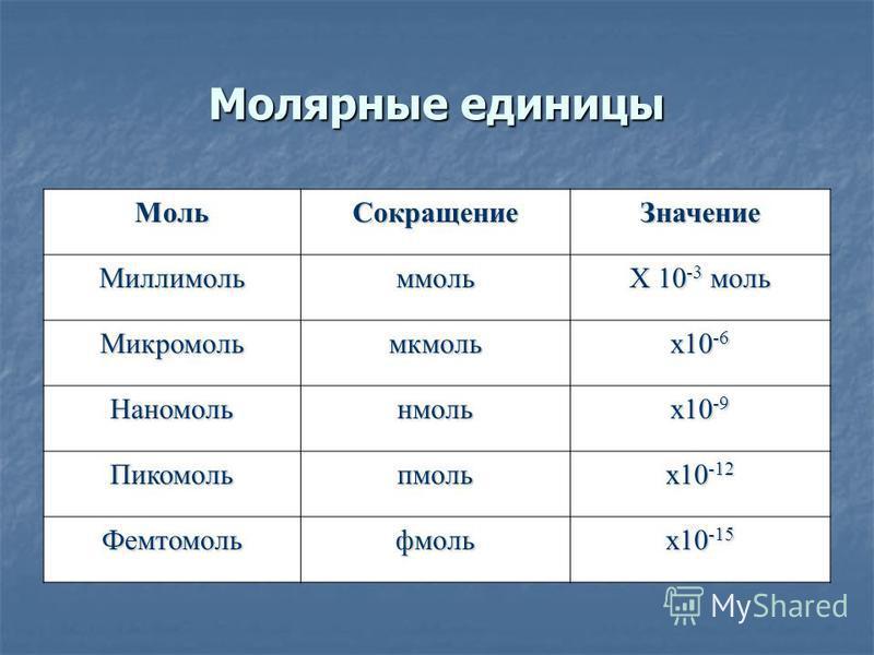 Молярные единицы Моль СокращениеЗначение Миллимольммоль X 10 -3 моль Микромольмкмоль х 10 -6 Наномольнмоль х 10 -9 Пикомольпмоль х 10 -12 Фемтомольфмоль х 10 -15