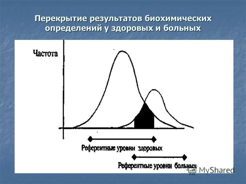 Перекрытие результатов биохимических определений у здоровых и больных