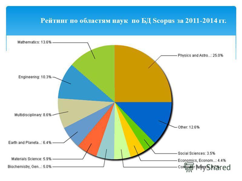 Рейтинг по областям наук по БД Scopus за 2011-2014 гг.