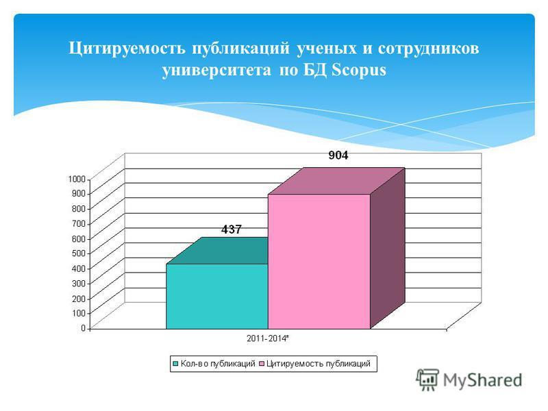 Цитируемость публикаций ученых и сотрудников университета по БД Scopus